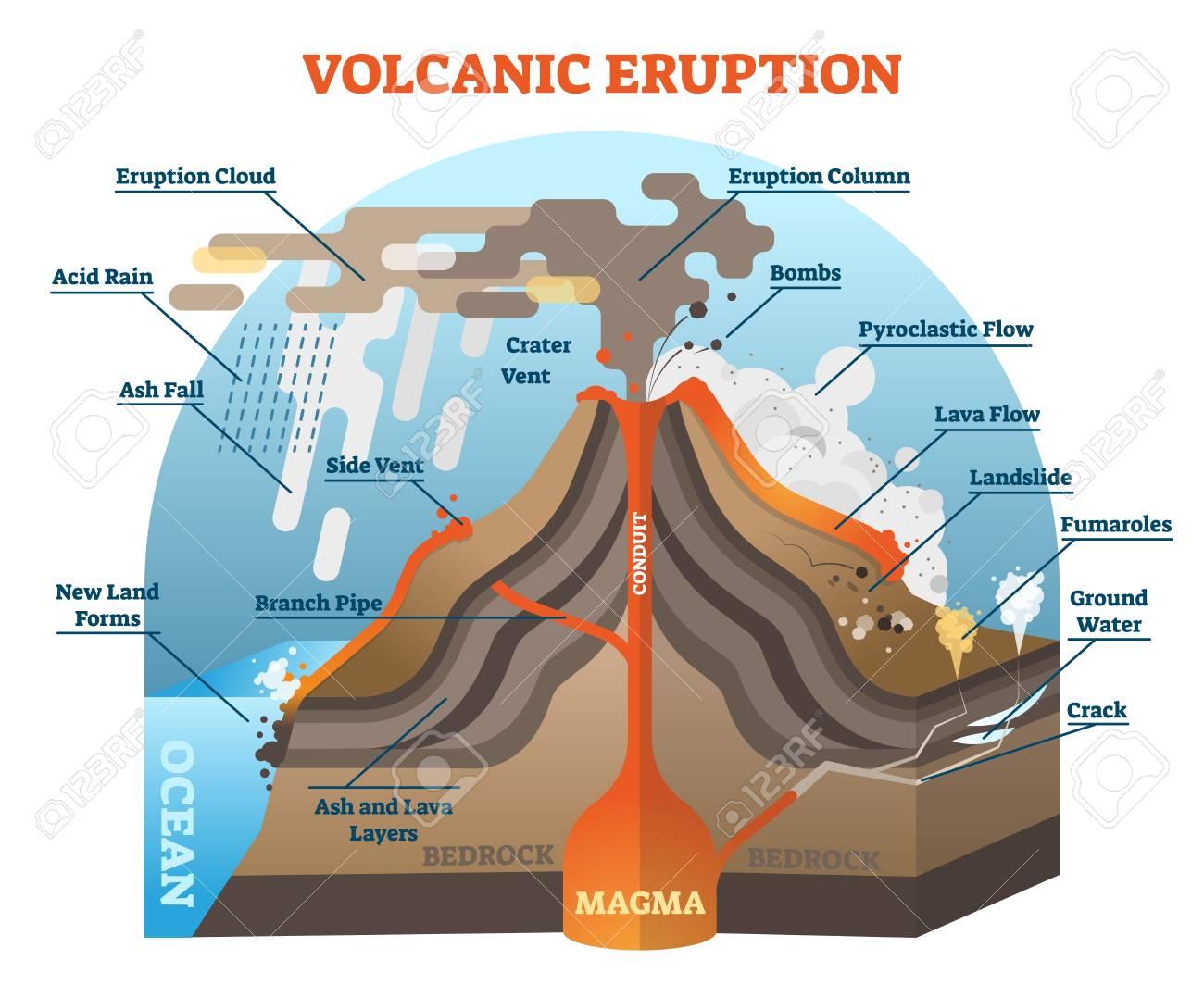 hight resolution of vector volcanic eruption vector illustration scheme with isometric terrain diagram