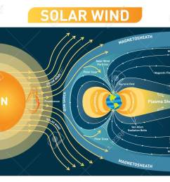 solar wind vector illustration diagram with earth magnetic field process scheme with bow shock  [ 1300 x 1092 Pixel ]