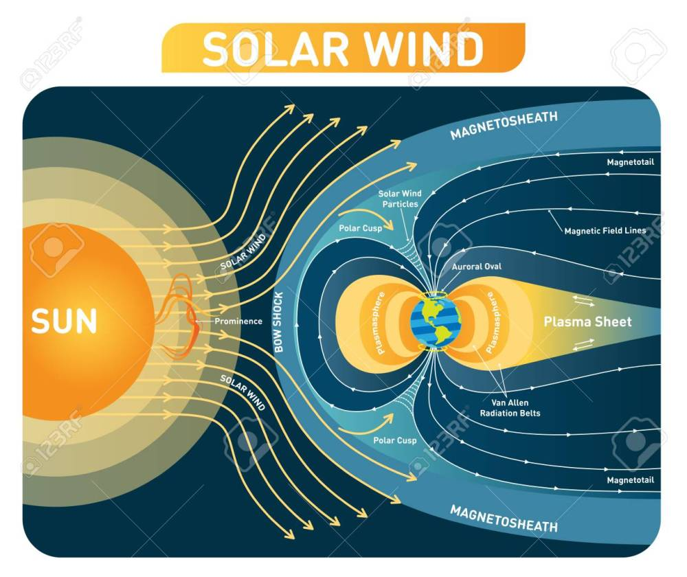 medium resolution of solar wind vector illustration diagram with earth magnetic field process scheme with bow shock