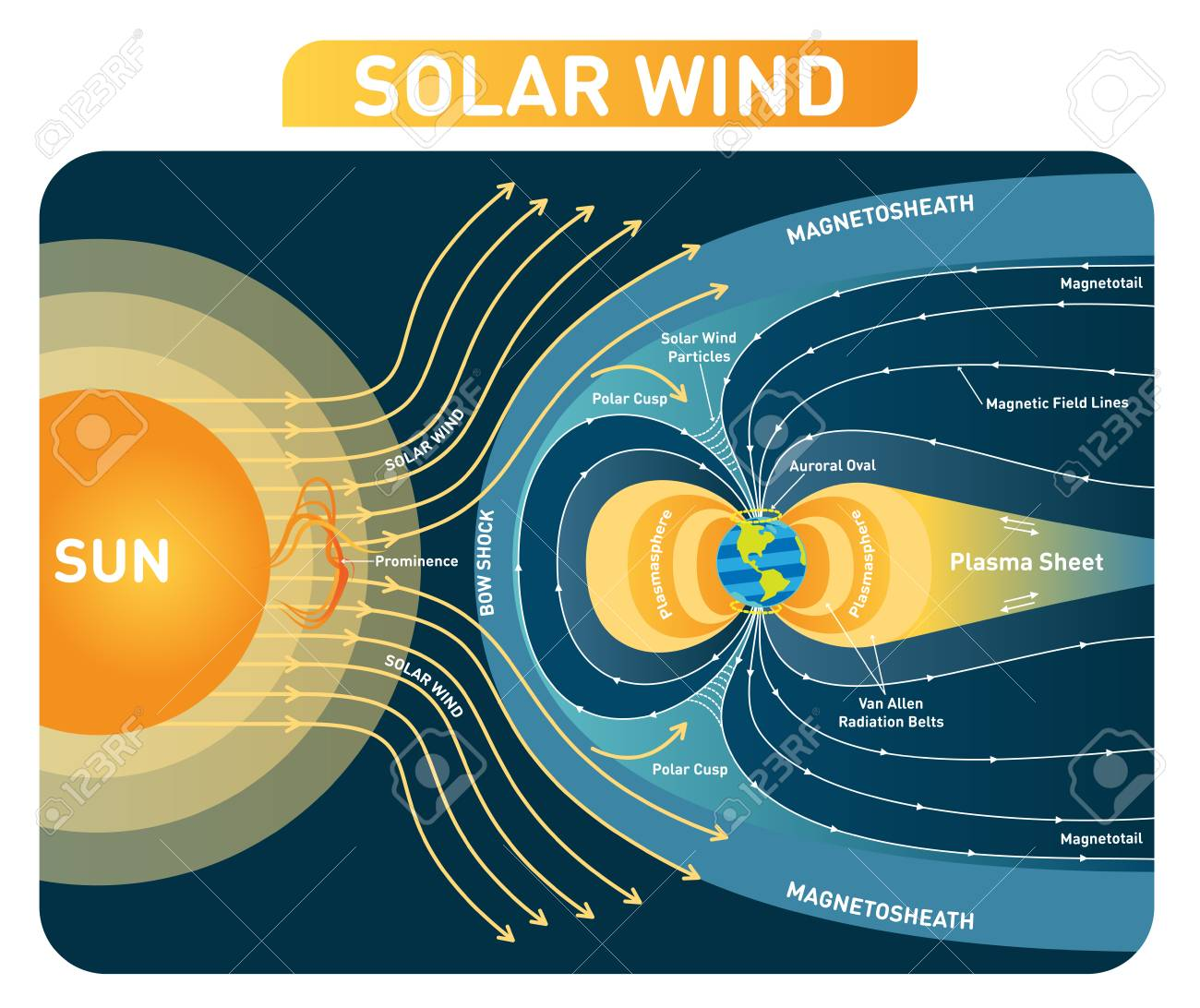 hight resolution of solar wind vector illustration diagram with earth magnetic field process scheme with bow shock