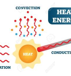 heat energy as convection conduction and radiation physics science vector illustration poster diagram with [ 1300 x 944 Pixel ]