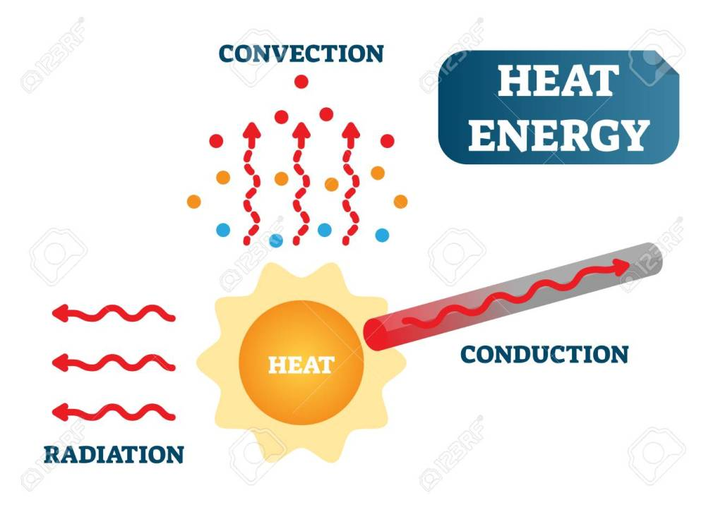 medium resolution of heat energy as convection conduction and radiation physics science vector illustration poster diagram with