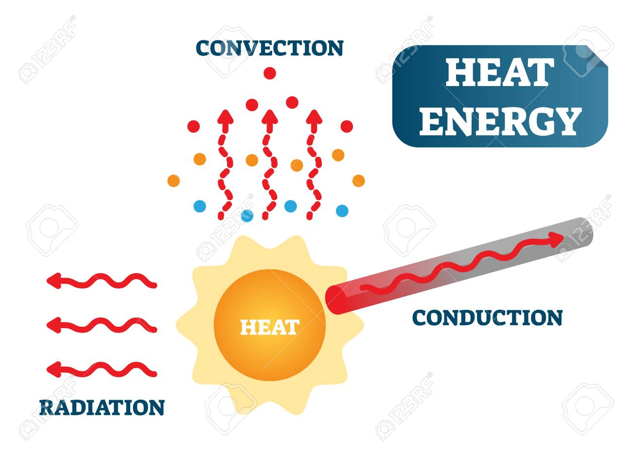 hight resolution of heat energy as convection conduction and radiation physics science vector illustration poster diagram with