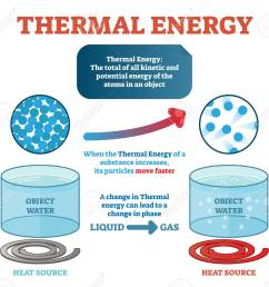 thermal energy physics definition example with water and kinetic energy moving particles generating heat  [ 1300 x 1192 Pixel ]