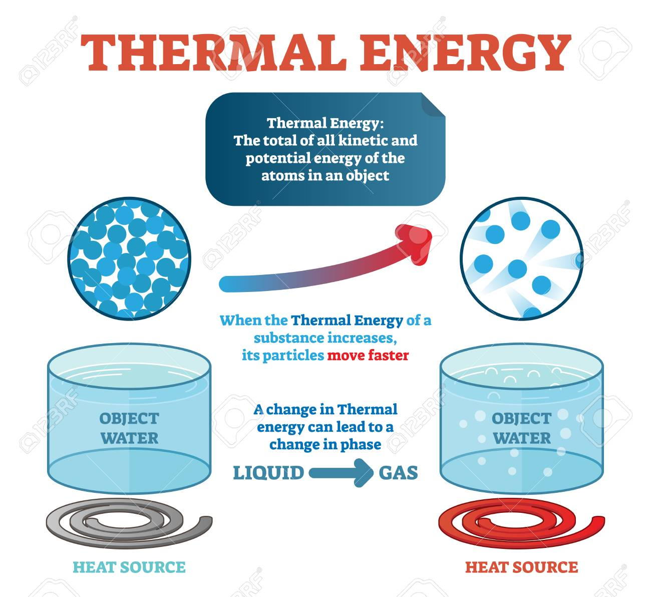 hight resolution of thermal energy physics definition example with water and kinetic energy moving particles generating heat