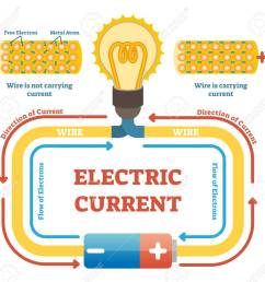 electric current concept example vector illustration electrical circuit diagram with light bulb and energy source [ 1300 x 1231 Pixel ]