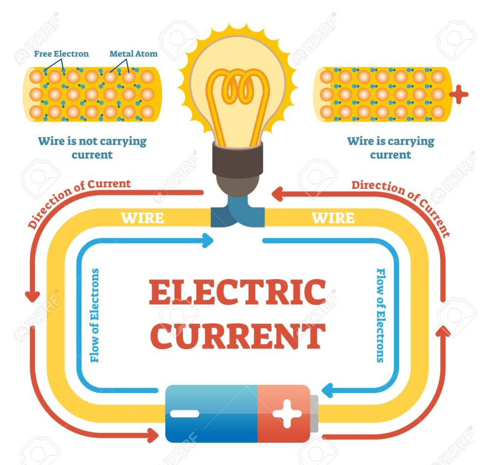 medium resolution of electric current concept example vector illustration electrical circuit diagram with light bulb and energy source