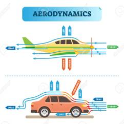 General Aviation Scale Diagram Wiring For Kohler Cv15s Aerodynamics Air Flow Engineering Vector Illustration With Airplane And Car Physics Wind Force Resistance