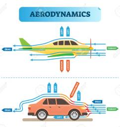 aerodynamics air flow engineering vector illustration diagram with airplane and car physics wind force resistance [ 1300 x 1182 Pixel ]