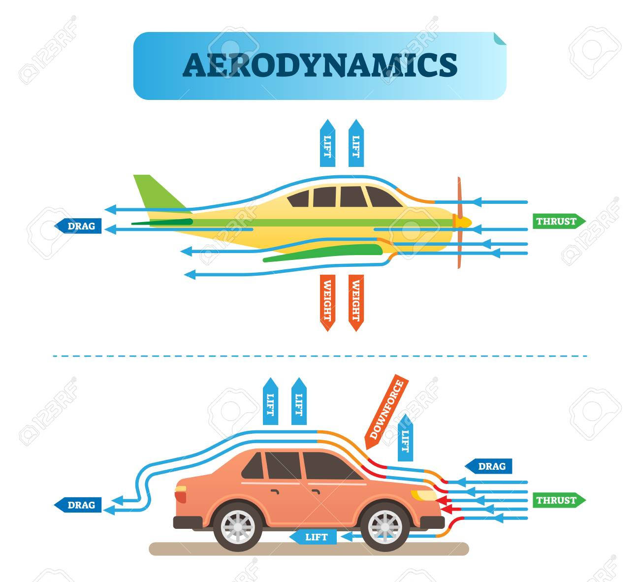 hight resolution of aerodynamics air flow engineering vector illustration diagram with airplane and car physics wind force resistance