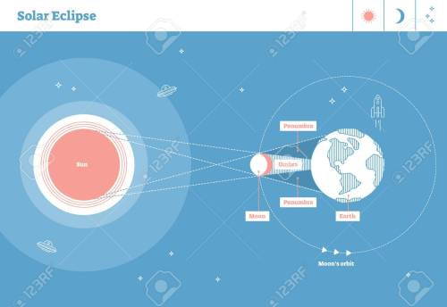 small resolution of solar eclipse illustrated flat line style artistic labeled diagram with sun and orbits of earth and