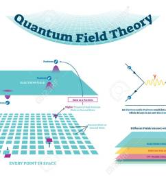 quantum field theory vector illustration scheme and feynman diagram electron field with positron and electron [ 1300 x 919 Pixel ]