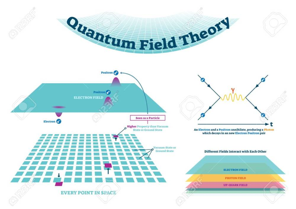 medium resolution of quantum field theory vector illustration scheme and feynman diagram electron field with positron and electron