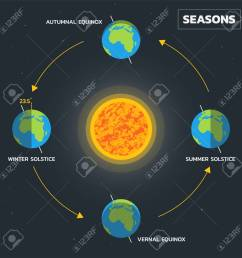 earth s season diagram vector stock vector 107917262 [ 1300 x 1300 Pixel ]