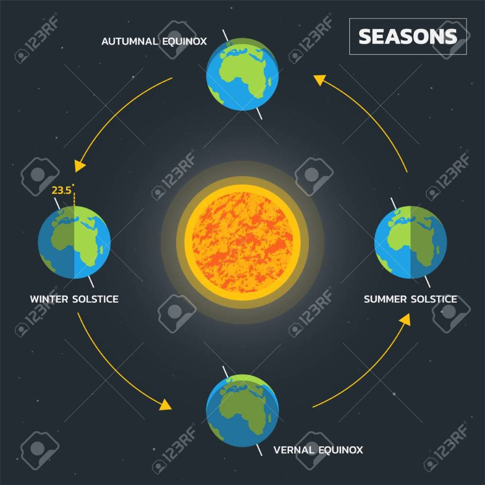 medium resolution of earth s season diagram vector stock vector 107917262