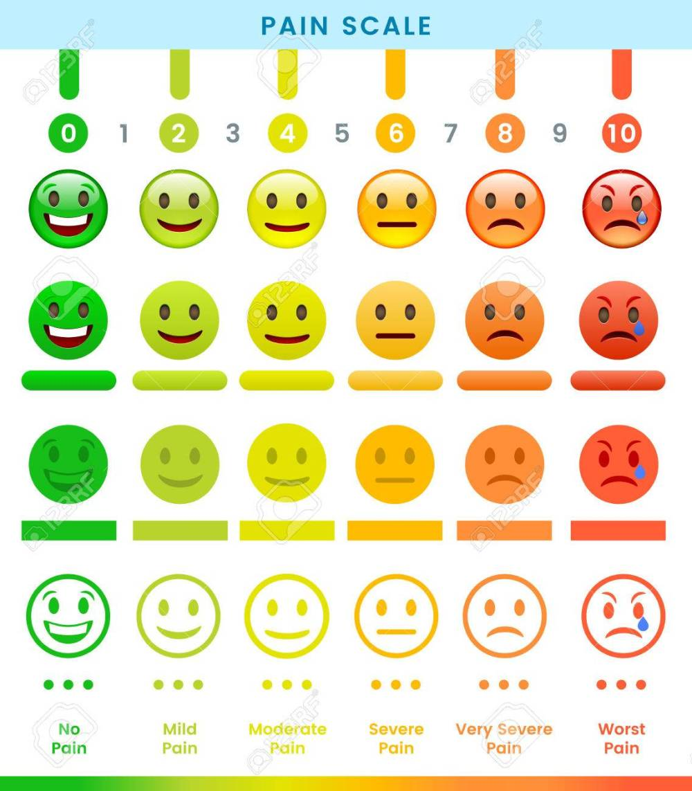 medium resolution of pain scale 0 to 10 is a useful method of assessing ill design vector