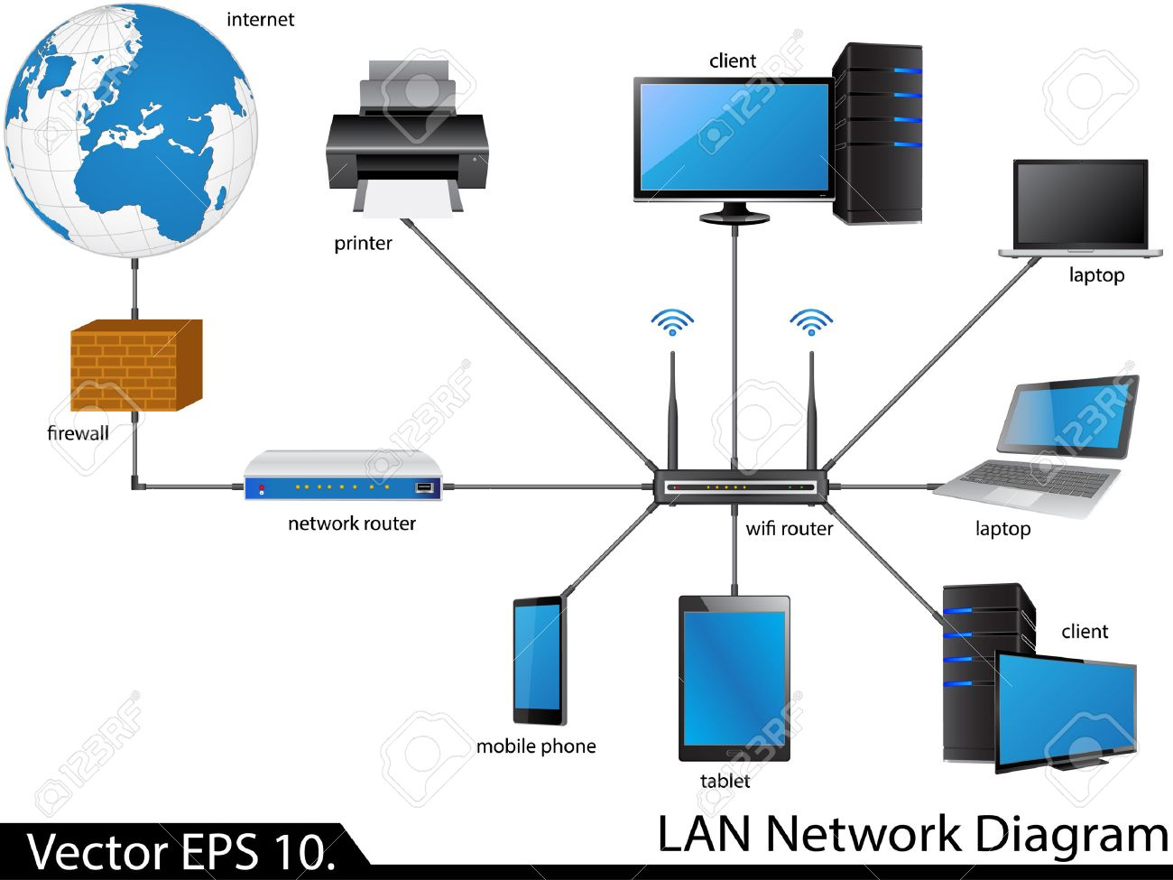 LAN Network Diagram Illustrator For Business And Technology Concept ...