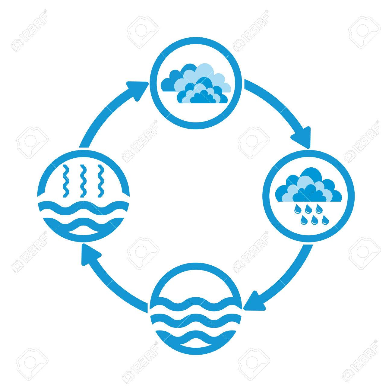 hight resolution of vector water cycle infographics the water cycle vector diagram of precipitation collection evaporation and condensation icons set vector illustration