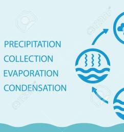 the water cycle raster diagram of precipitation collection evaporation and condensation icons set raster illustration [ 1300 x 650 Pixel ]