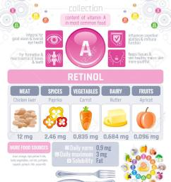 vector vitamin a food icons healthy eating text letter logo isolated background diet infographic diagram table vector illustration [ 920 x 1300 Pixel ]