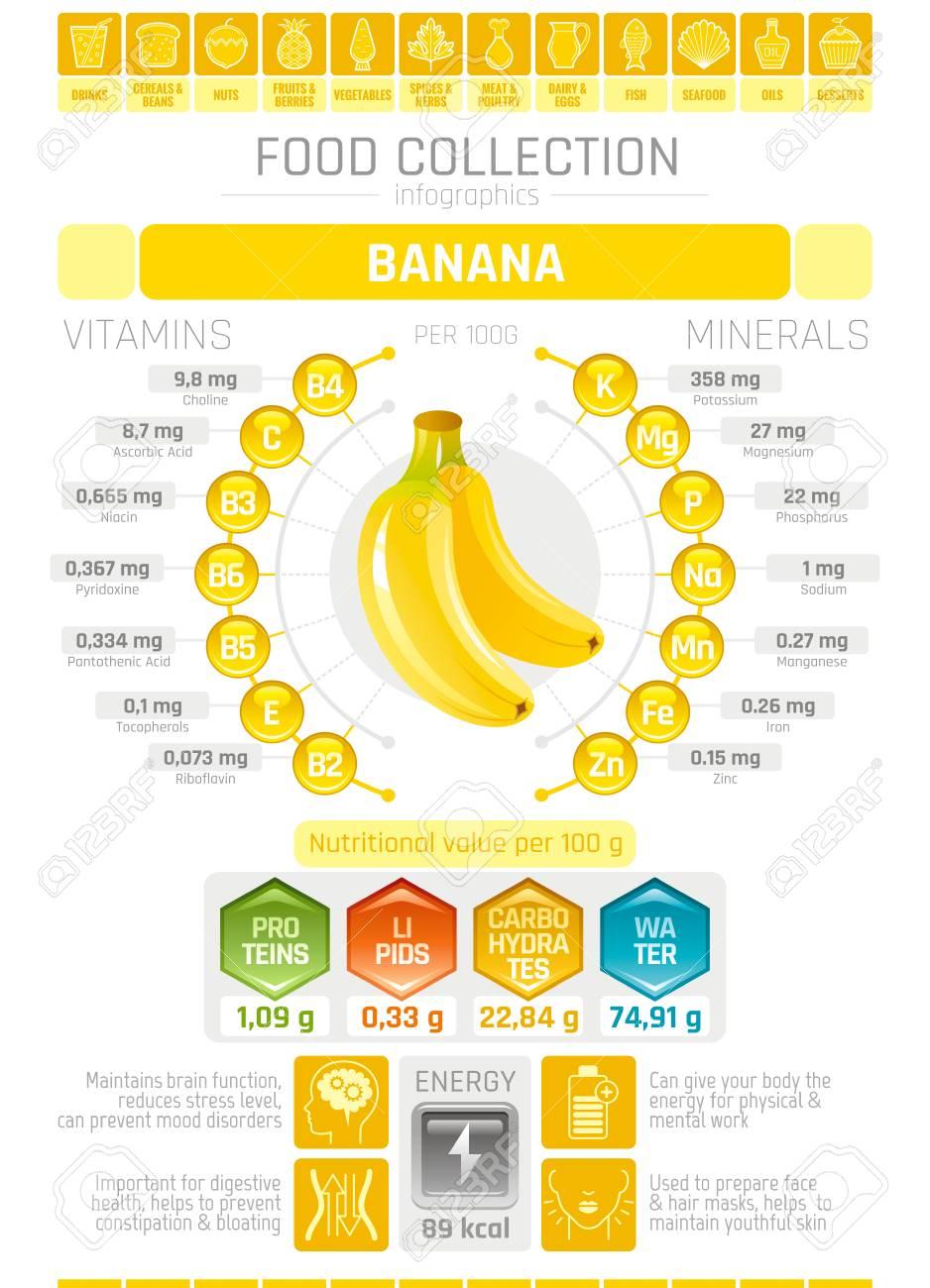 food infographics poster banana