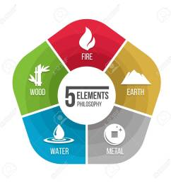 5 elements philosophy icon with fire earth metal water and wood in chart diagram stock vector [ 1300 x 1300 Pixel ]