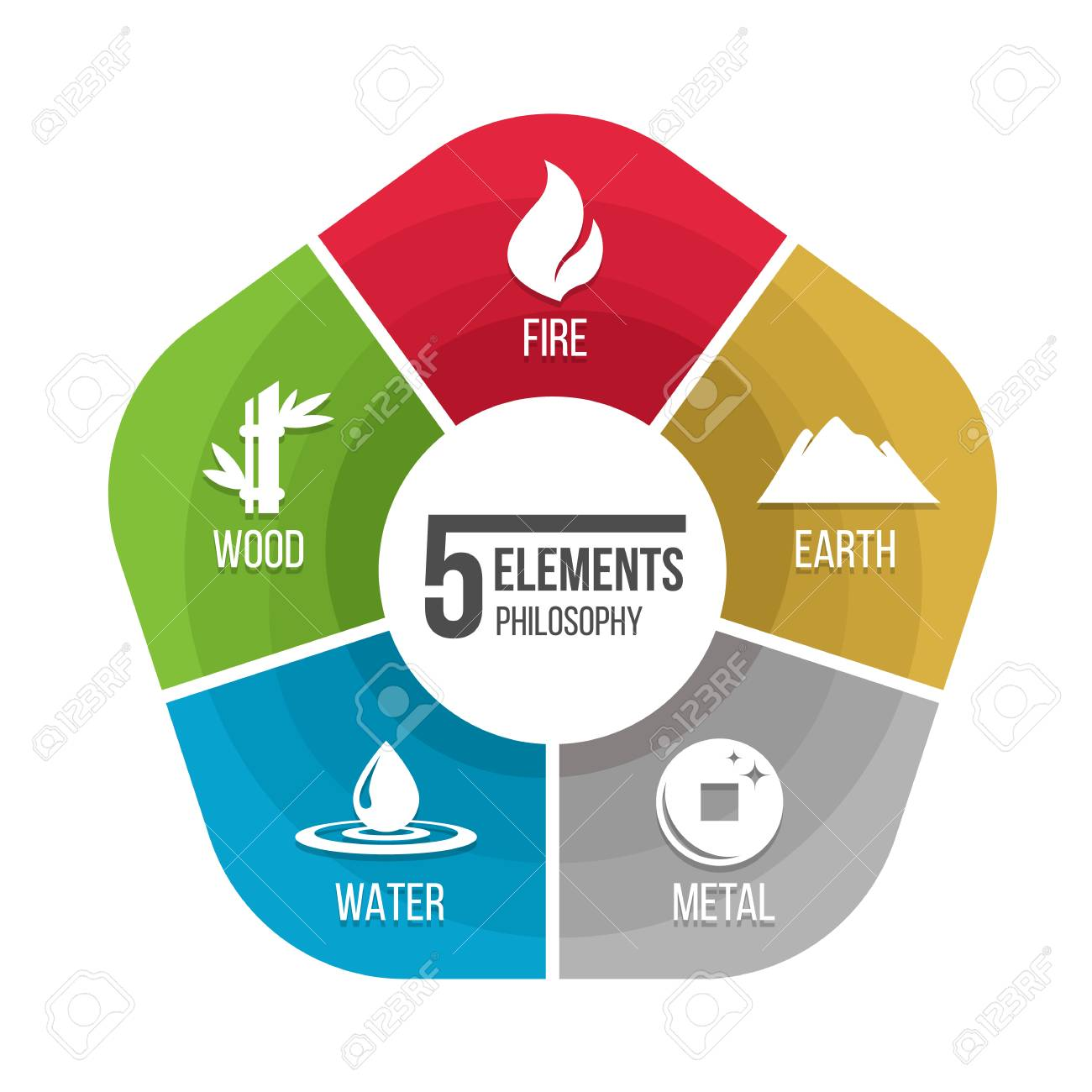 hight resolution of 5 elements philosophy icon with fire earth metal water and wood in chart diagram stock vector