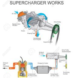 a supercharger is an air compressor that increases the pressure or density of air supplied to an internal combustion engine this gives each intake cycle of  [ 1094 x 1300 Pixel ]