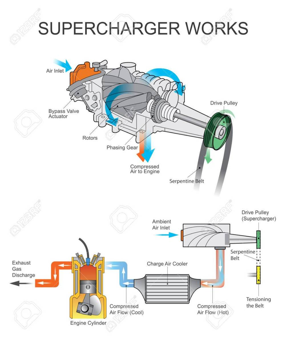 medium resolution of a supercharger is an air compressor that increases the pressure or density of air supplied to an internal combustion engine this gives each intake cycle of