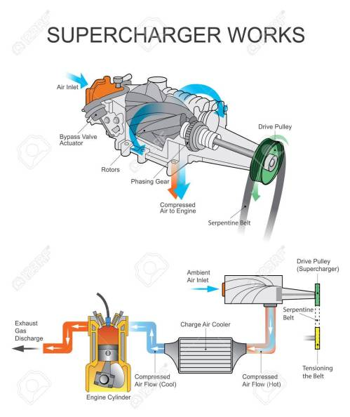 small resolution of a supercharger is an air compressor that increases the pressure or density of air supplied to an internal combustion engine this gives each intake cycle of