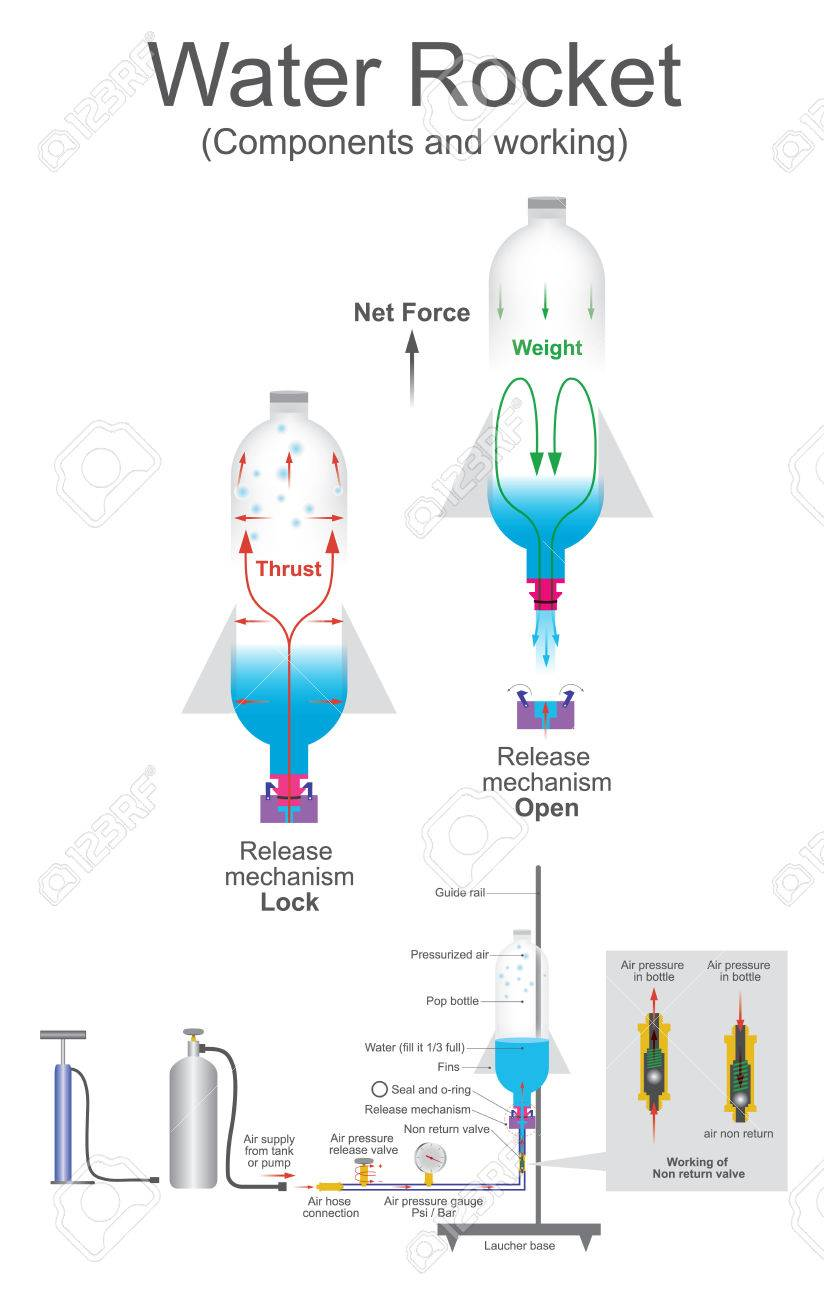 hight resolution of vector water rocket is a type of model rocket using water as its reaction mass such a rocket is typically made from a used plastic soft drink bottle