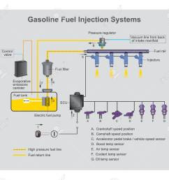 gasoline fuel system diagram wiring diagram technic gasoline fuel injection system is the introduction of fuel [ 1300 x 1168 Pixel ]