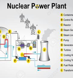 nuclear power plant system process vector graphic design stock vector 83475250 [ 1300 x 872 Pixel ]