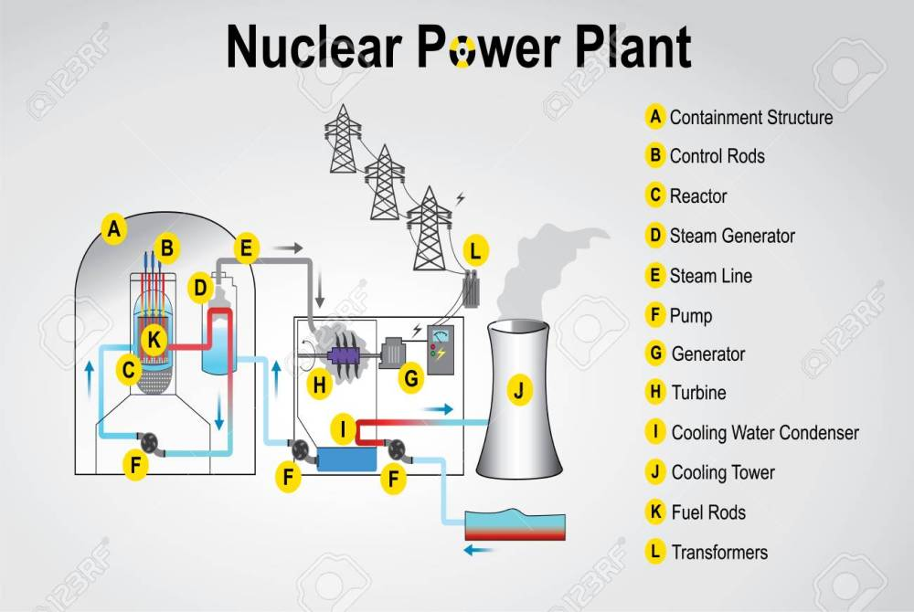 medium resolution of nuclear power plant system process vector graphic design stock vector 83475250