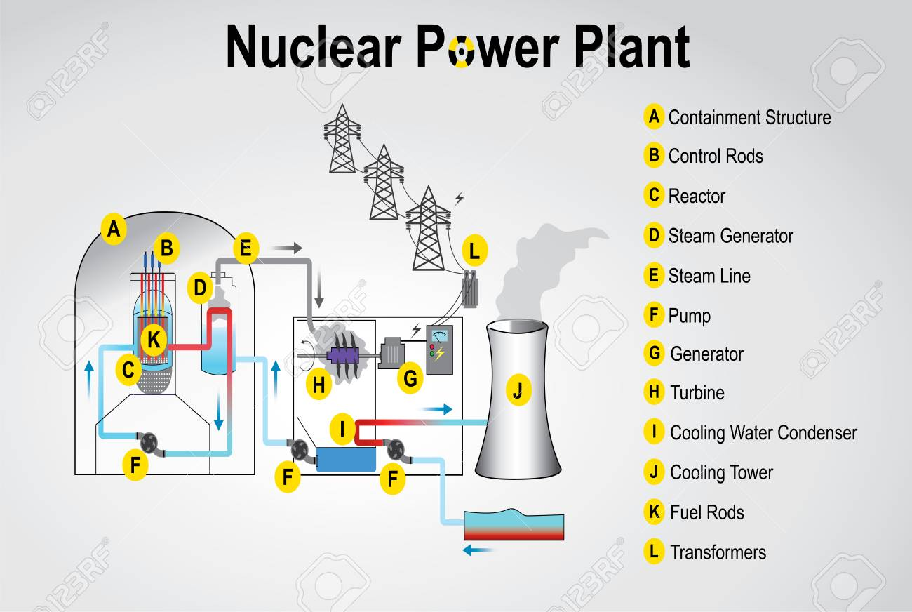 hight resolution of nuclear power plant system process vector graphic design stock vector 83475250