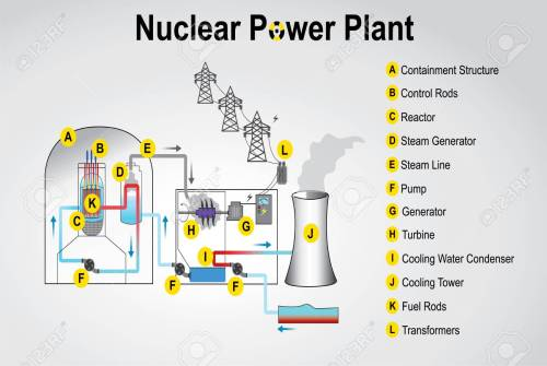 small resolution of nuclear power plant system process vector graphic design stock vector 83475250