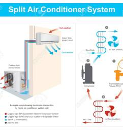 example setup showing the simple connection for home air conditioner system unit example split air [ 1300 x 1103 Pixel ]