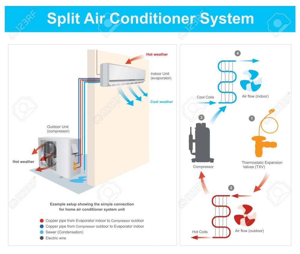medium resolution of example setup showing the simple connection for home air conditioner system unit example split air