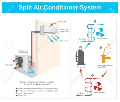small resolution of example setup showing the simple connection for home air conditioner home ac flow diagram