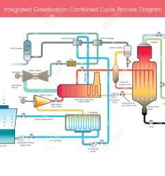 integrated gasification combined cycle process diagram wood gas is a syngas fuel which can be used as a fuel for furnaces stoves and vehicles in place of  [ 1300 x 1049 Pixel ]