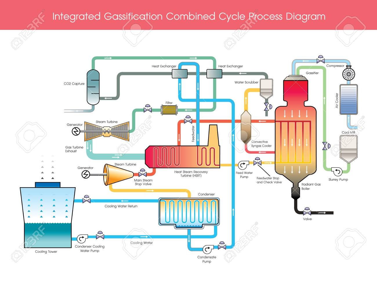 hight resolution of integrated gasification combined cycle process diagram wood gas is a syngas fuel which can be used as a fuel for furnaces stoves and vehicles in place of