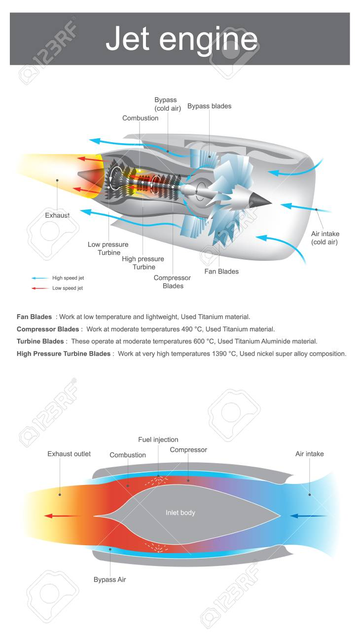 hight resolution of jet engine is a reaction engine discharging a fast moving air that generates thrust by