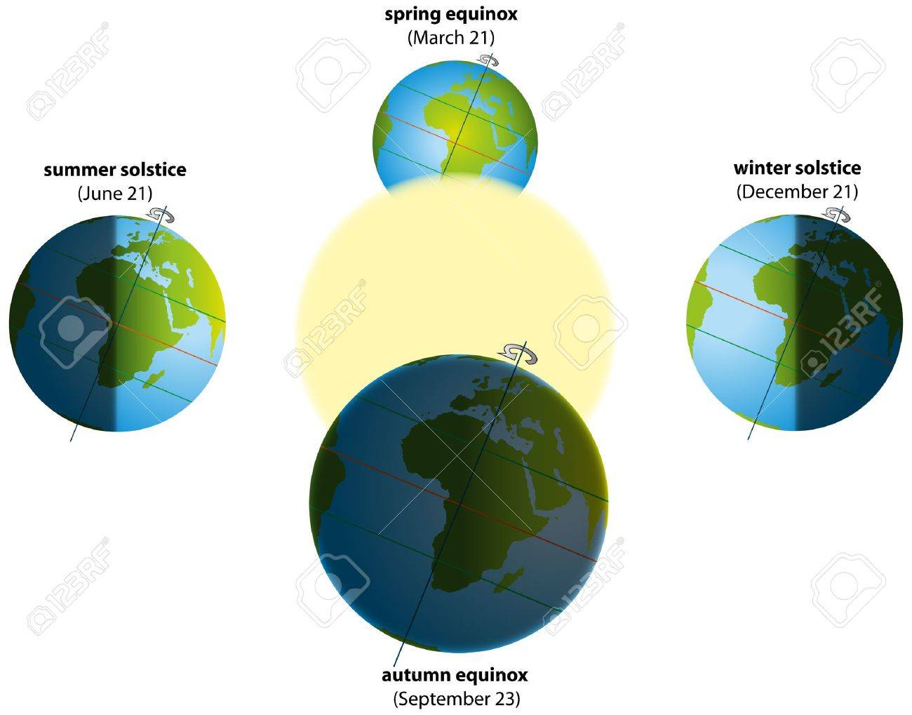 hight resolution of illustration of summer and winter solstice and spring and autumn equinox globes with continents