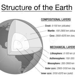 structure of the earth explanation chart cross section and layers of the earths interior  [ 1300 x 961 Pixel ]