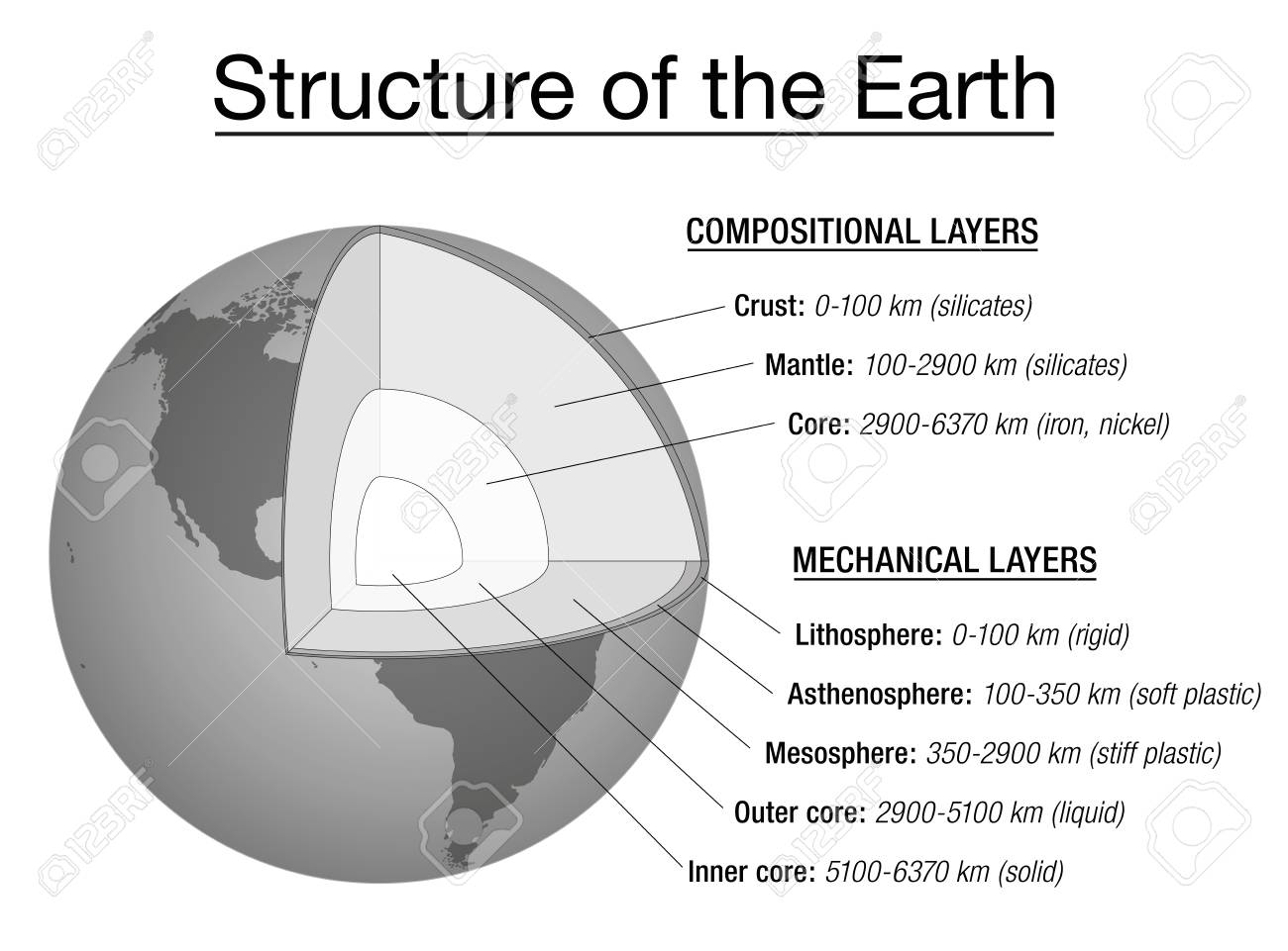 hight resolution of structure of the earth explanation chart cross section and layers of the earths interior