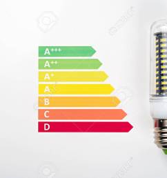 energy efficiency concept with energy rating chart and led lamp on white background stock photo  [ 1300 x 867 Pixel ]