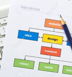stock photo web design project diagram with computer keyboard and pencil [ 1300 x 863 Pixel ]