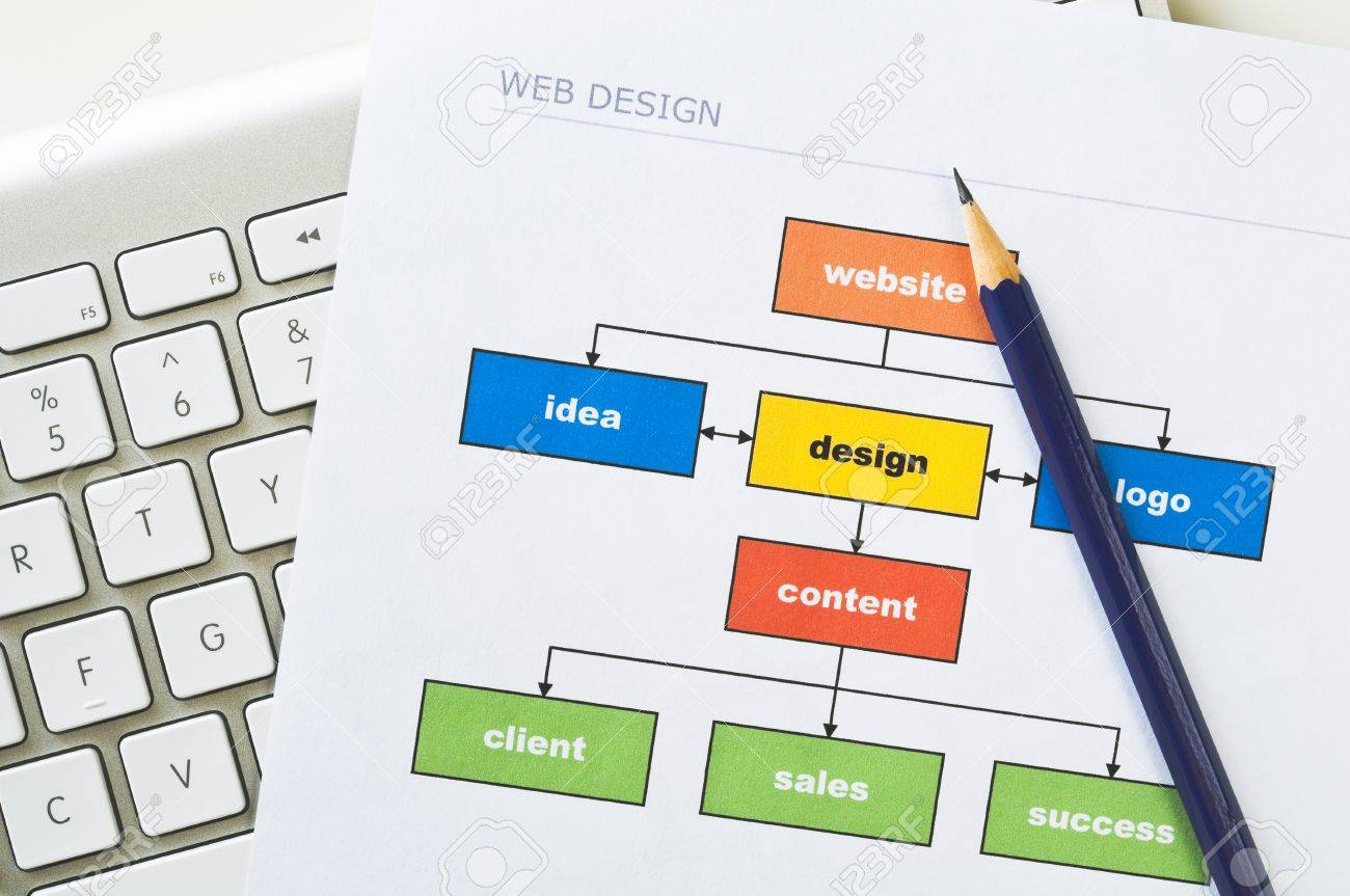 hight resolution of stock photo web design project diagram with computer keyboard and pencil