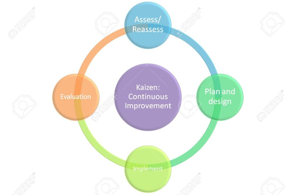 medium resolution of kaizen continuous improvement graph and diagram stock photo 26606628