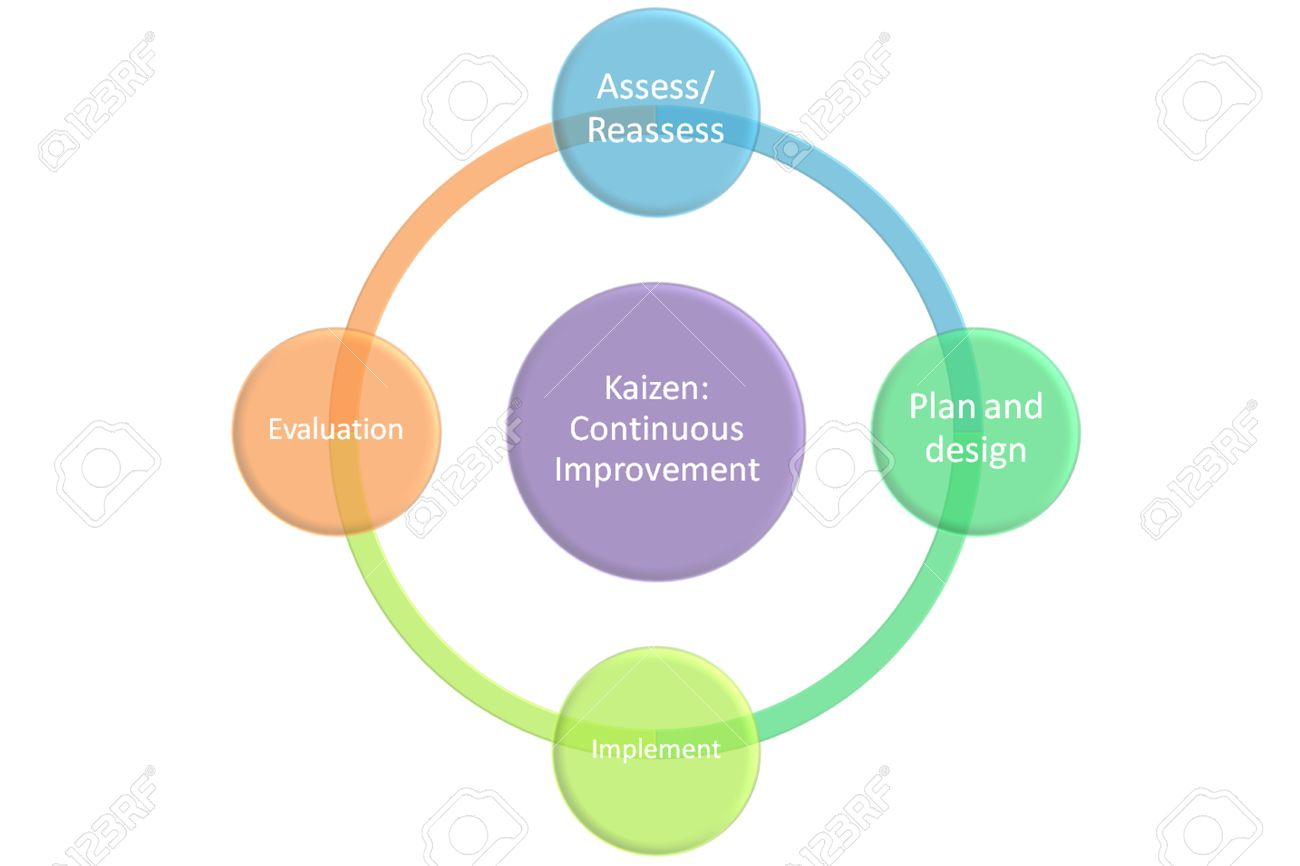 hight resolution of kaizen continuous improvement graph and diagram stock photo 26606628